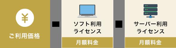 """イニシャル""""0""""プラン"""
