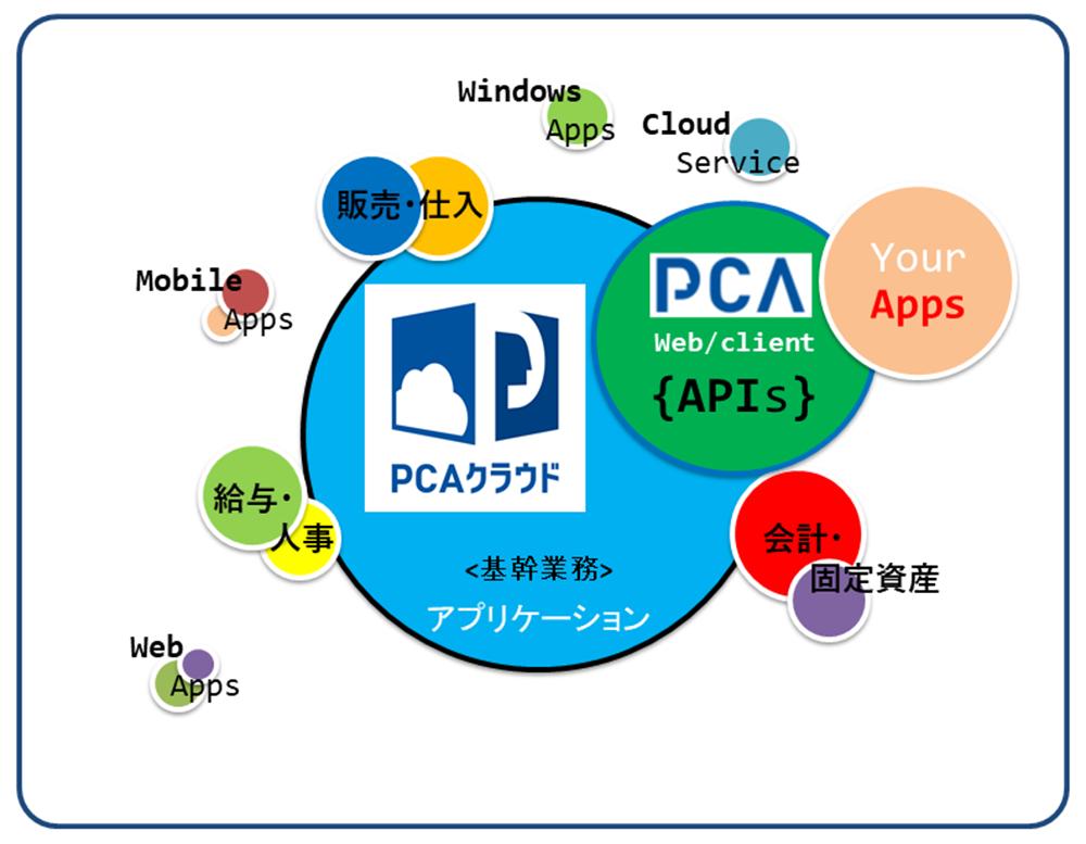 会計ソフトはPCA - PCAクラウドWeb-API無償公開サイトについて | ピー ...