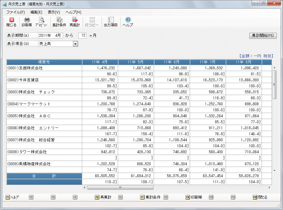 会計ソフトはPCA - PCA商魂X 製品の特長 管理   ピー・シー・エー ...